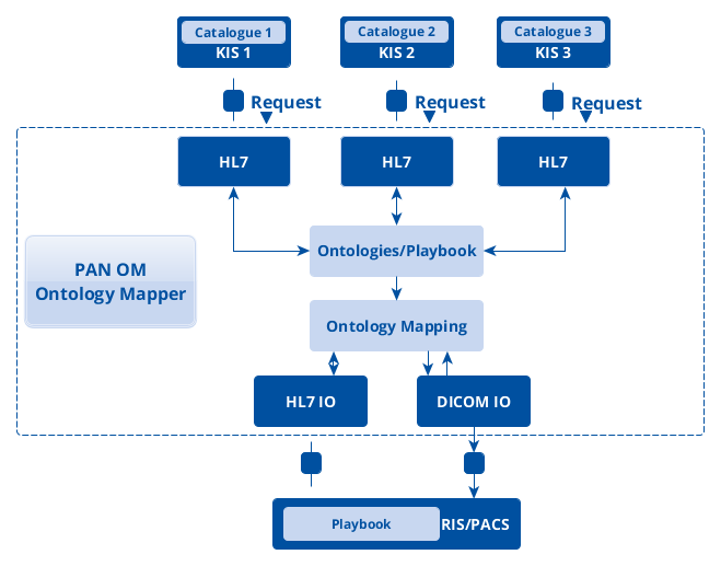 Worklfow PAN OM Ontology Mapper